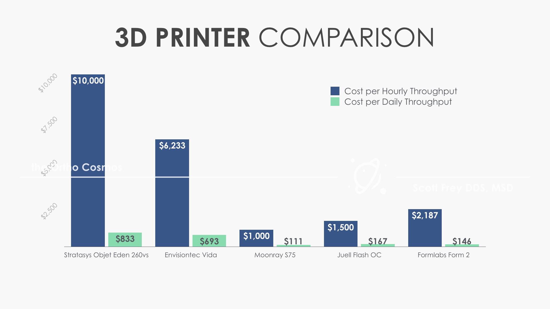 3D Printer Cost Comparison