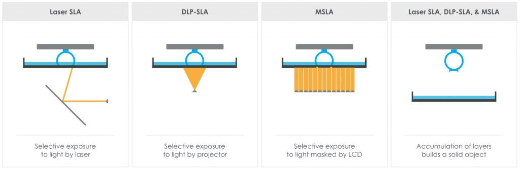 Laser SLA vs DLP-SLA vs MSLA Comparison