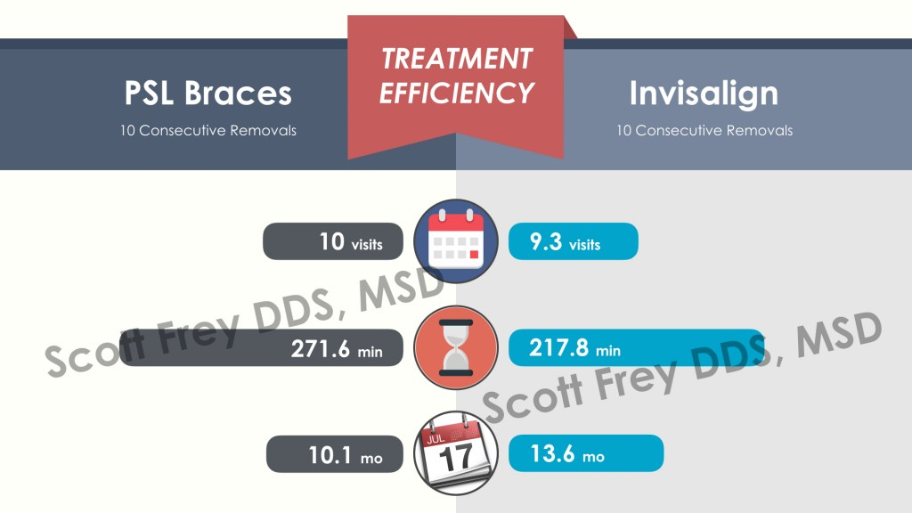Consecutively Treated Patients