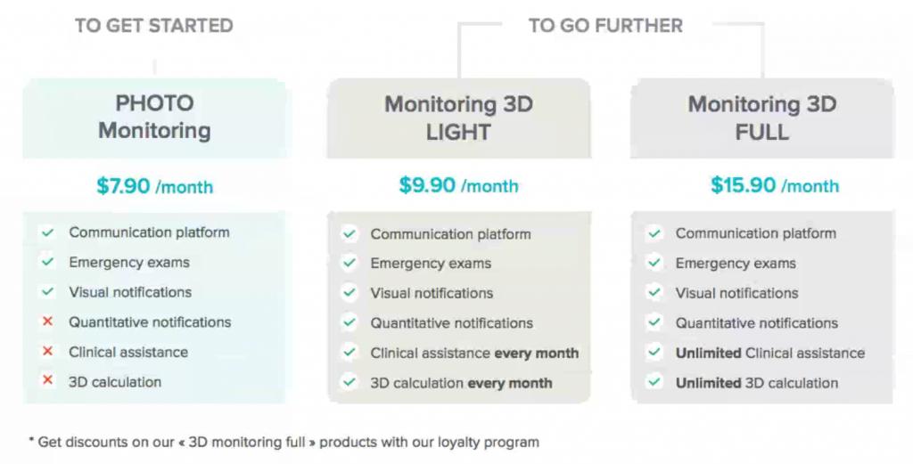 Dental Monitoring Subscriptions