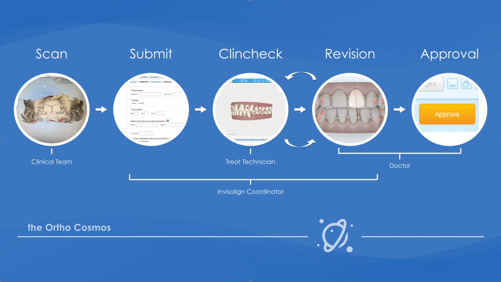 Clincheck Workflow