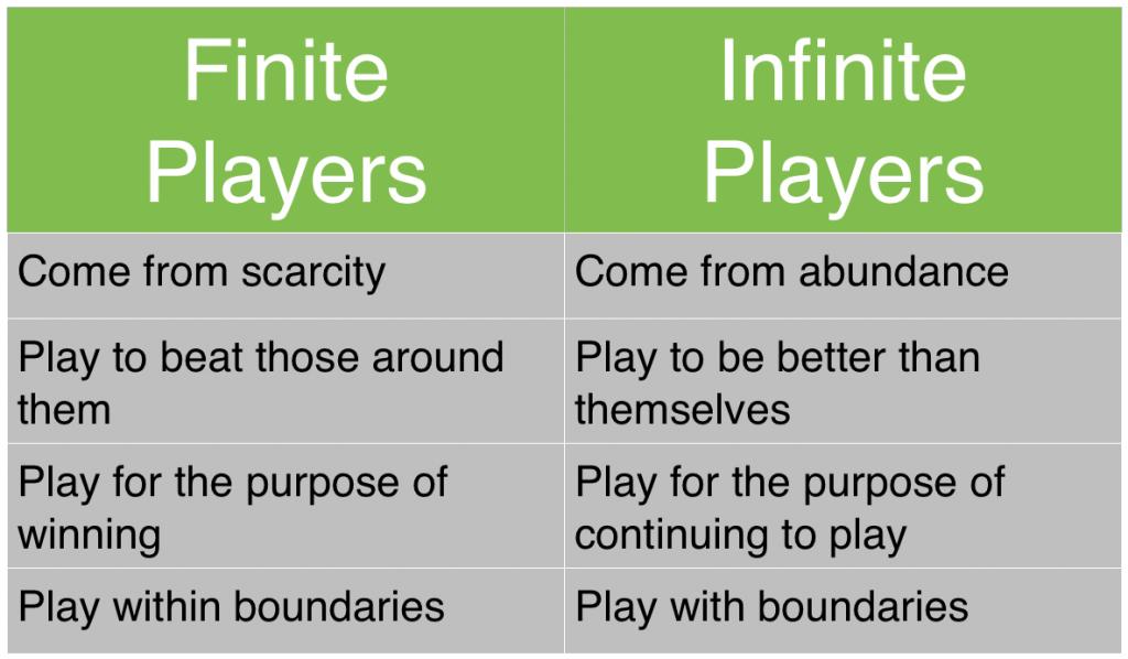 Finite-infinite