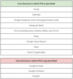 PHI Permitted Services G Suite