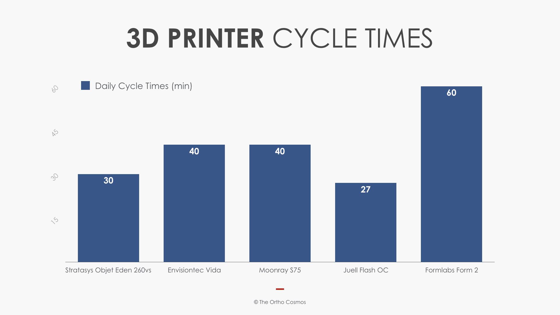 3D Printer Cycle Times