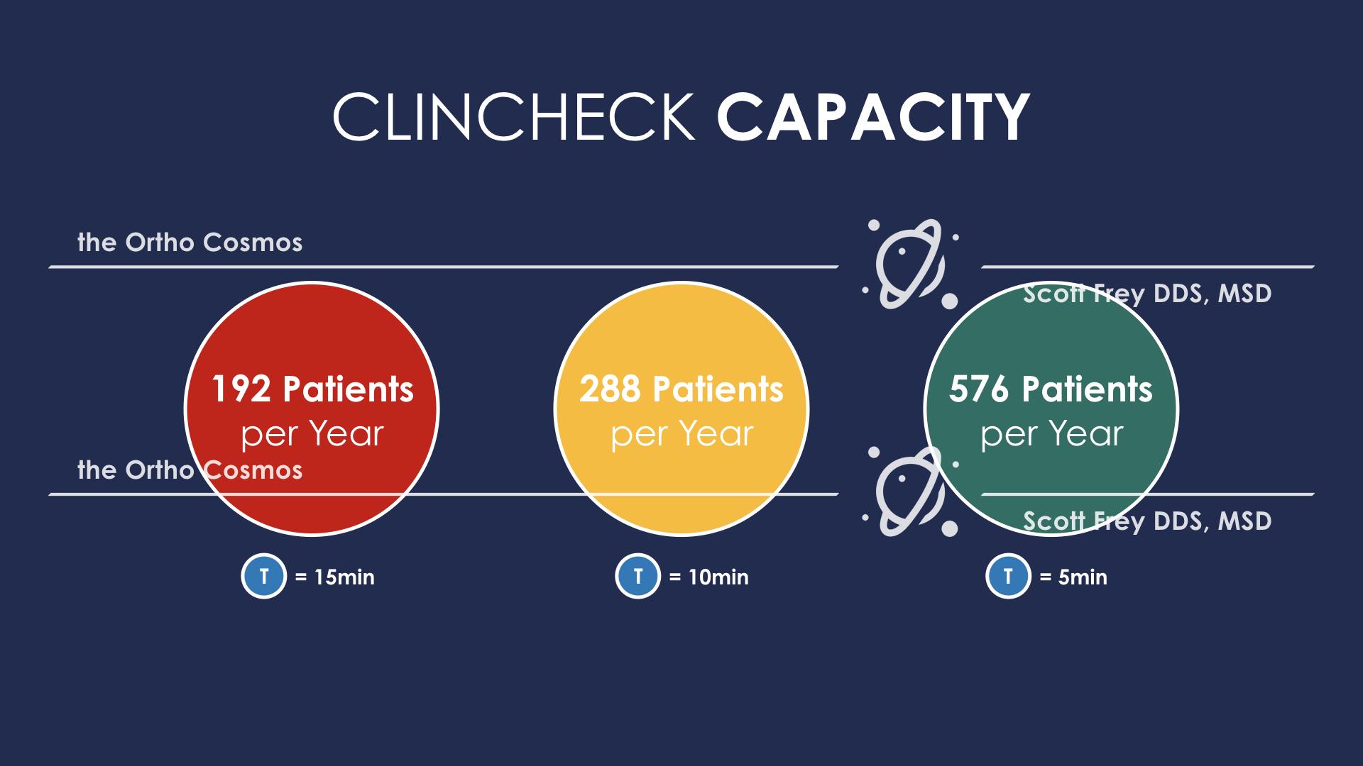 ClinCheck Capacity